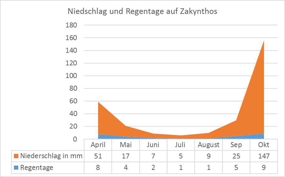 Klima Niederschlag-und-Regentage-Zakynthos